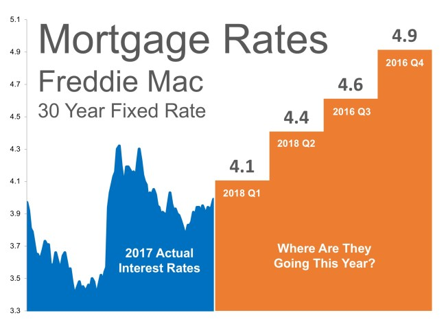 Where Are Mortgage Interest Rates Headed in 2018? | Simplifying The Market
