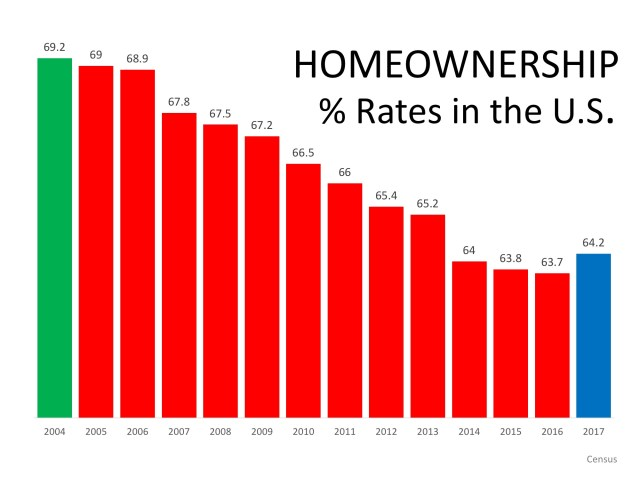 """Homeownership: """"The Reports of My Death Have Been Greatly Exaggerated""""   Simplifying The Market"""