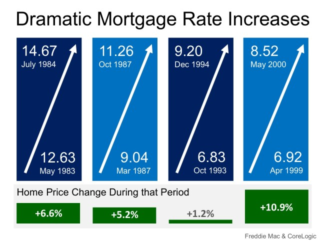 Mortgage Rates on FIRE! Home Prices Up in Smoke?   Simplifying The Market