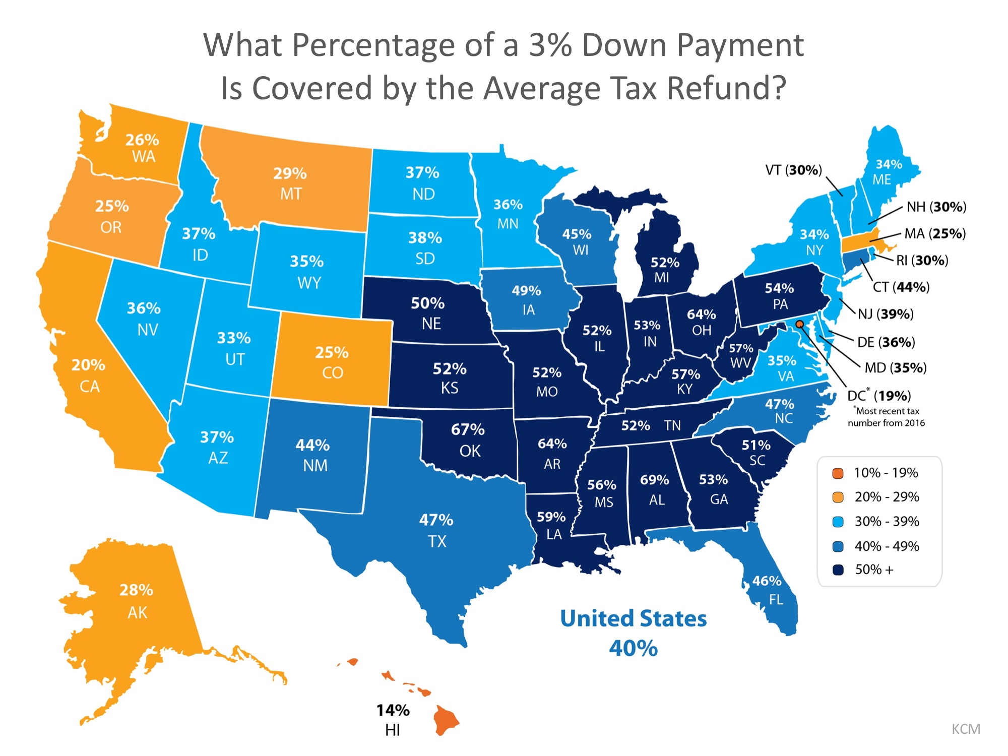 It's Tax Season… Use Your Refund to Jump Start Your Down Payment Savings!   Simplifying The Market