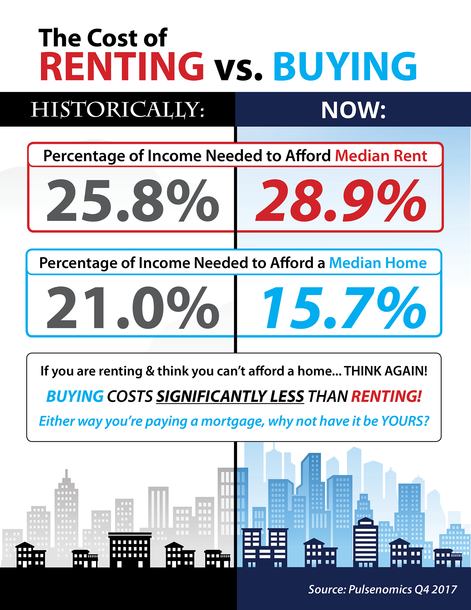 The Cost of Renting vs. Buying Today [INFOGRAPHIC]   Simplifying The Market