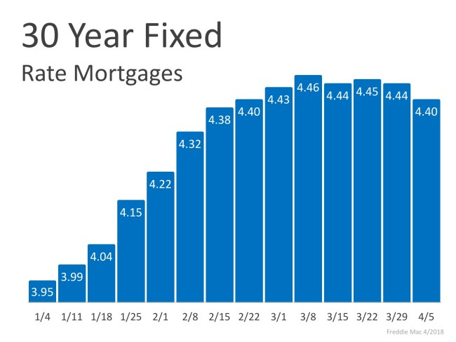 Mortgage Interest Rates Have Begun to Level Off   Simplifying The Market