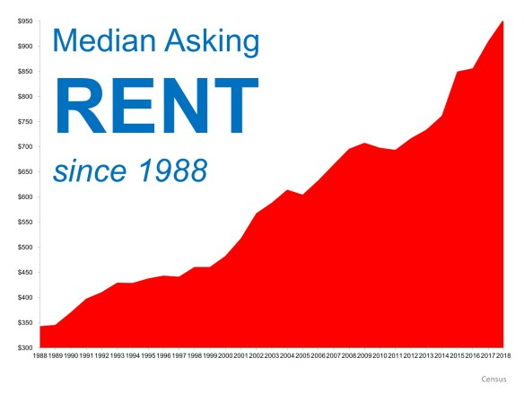 When Is a Good Time to Rent? Not Now! | Simplifying The Market