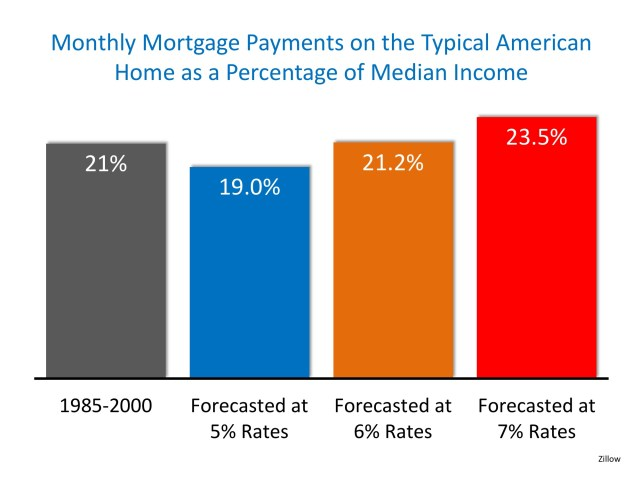 Homes More Affordable Today than 1985-2000 | Simplifying The Market