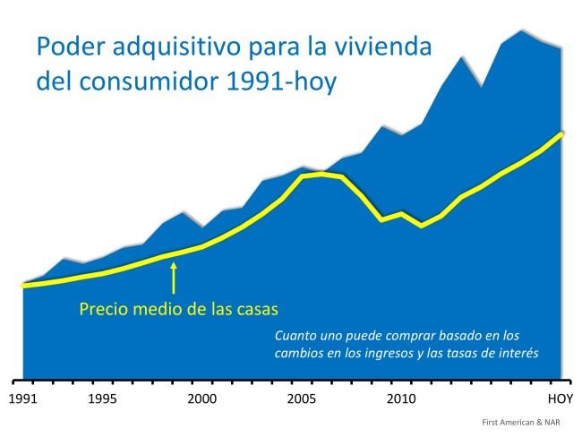 El poder adquisitivo para la vivienda a niveles casi históricos   Simplifying The Market