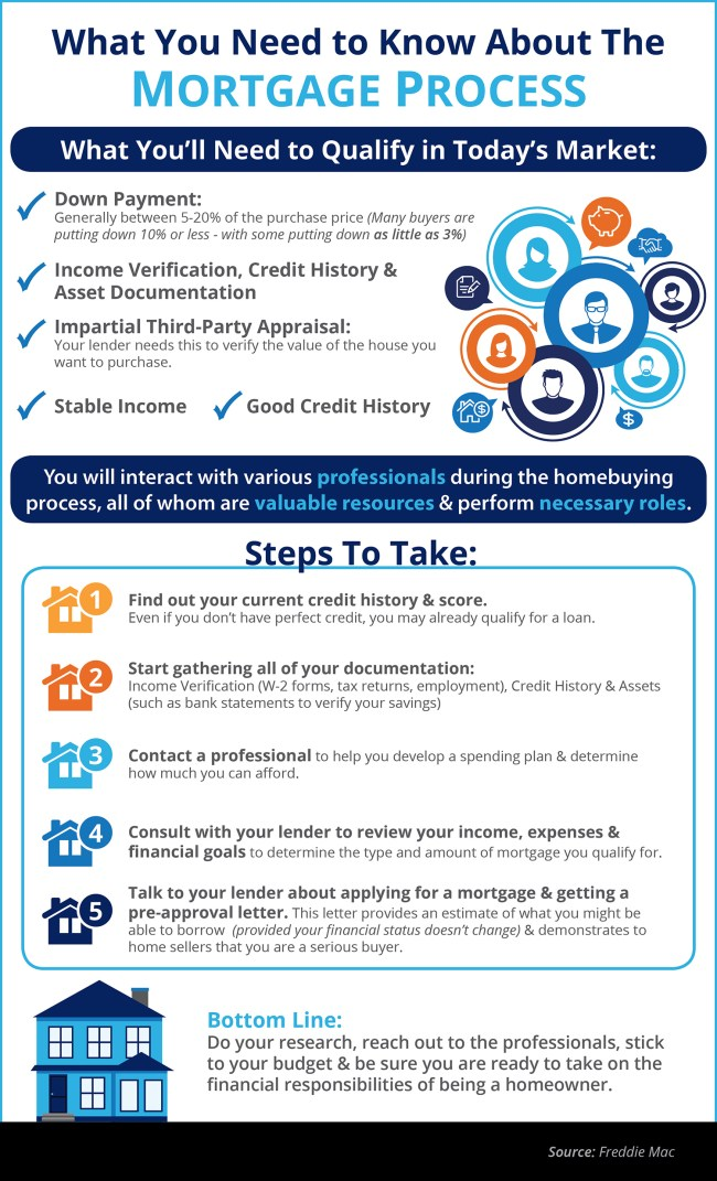 What You Need to Know About the Mortgage Process [INFOGRAPHIC] | Simplifying The Market