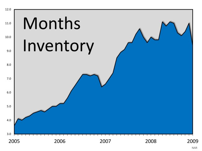 Housing Market: Another Gigantic Difference Between 2008 and 2018 | Simplifying The Market