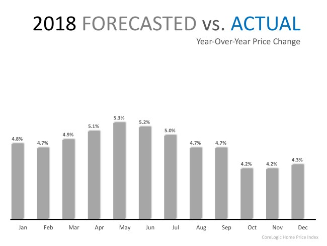 Home Prices Have Appreciated 6.9% in 2018 | Simplifying The Market