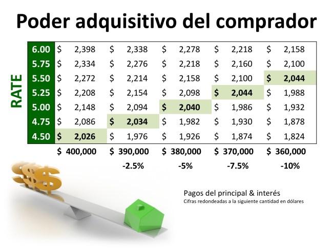 2 factores que vigilar en el mercado de bienes raíces actual: ya sea comprando o vendiendo   Simplifying The Market