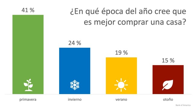 24 % de los inquilinos creen que el invierno es la mejor temporada para comprar una casa | Simplifying The Market