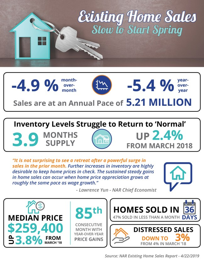 Existing Home Sales Slow to Start Spring [INFOGRAPHIC] | Simplifying The Market