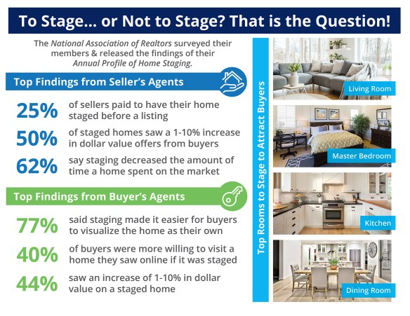 The Impact Staging Your Home Has On Your Sale Price [INFOGRAPHIC]   Simplifying The Market