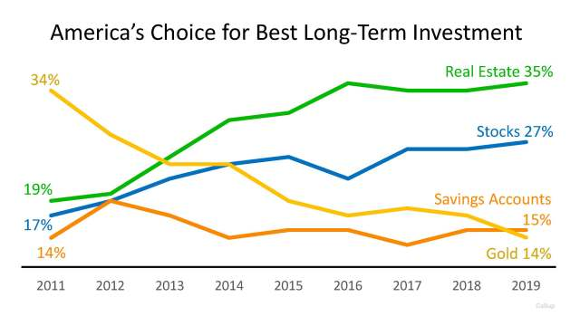 4 Most Popular Bottom Line Investments in America   Simplifying The Market