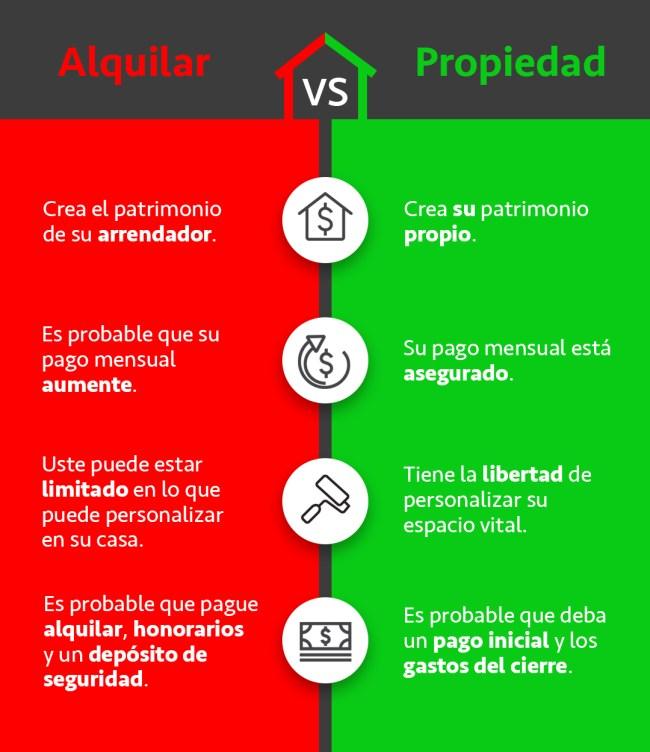 Alquilar Vs Propiedad [infografía] | Simplifying The Market