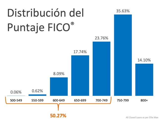 ¿Qué puntuación FICO® necesita para calificar para una hipoteca?   Simplifying The Market