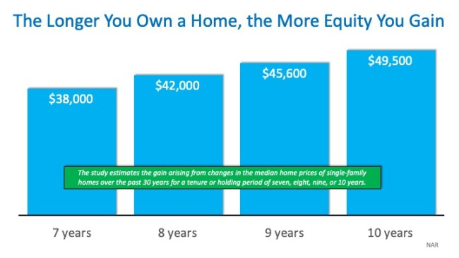 "How Much ""Housing Wealth"" Can You Build in a Decade? 