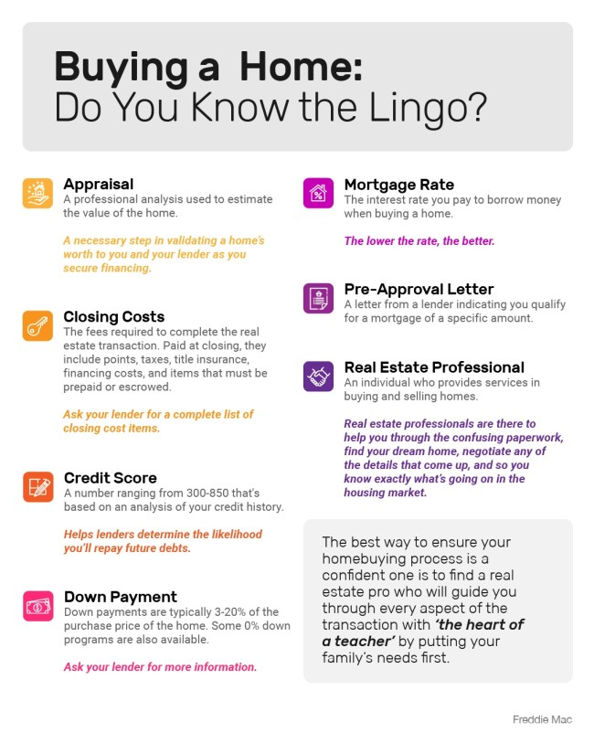 Buying a Home: Do You Know the Lingo? [INFOGRAPHIC] | Simplifying The Market