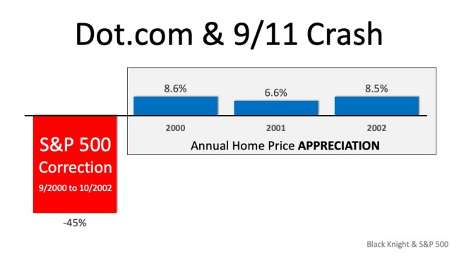 Why the Stock Market Correction Probably Won't Impact Home Values | Simplifying The Market