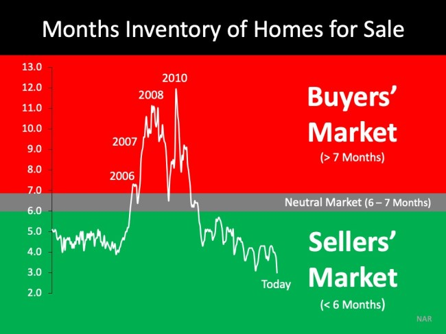Think This Is a Housing Crisis? Think Again.   Simplifying The Market