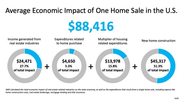 Real Estate Will Lead the Economic Recovery   Simplifying The Market
