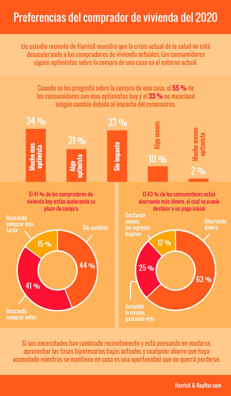 Preferencias del comprador de vivienda del 2020 [Infografía] | Simplifying The Market