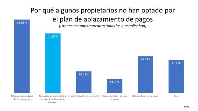 ¿Necesita saber mas sobre las opciones de plan de aplazamiento de pagos y opciones de alivio hipotecario? | Simplifying The Market