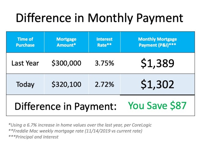 Is Buying a Home Today a Good Financial Move?   Simplifying The Market