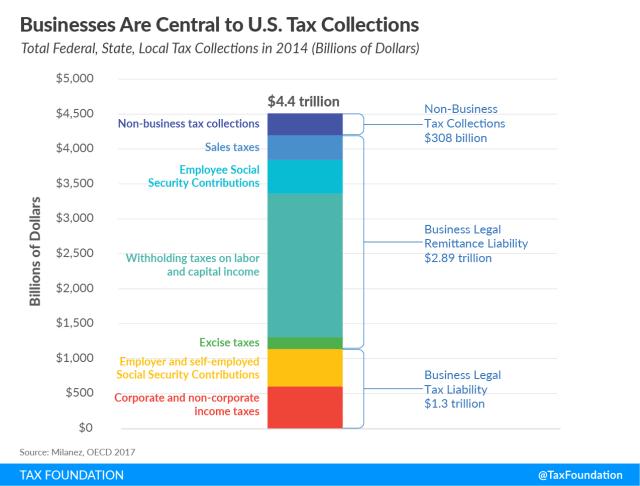 business pay fair share, do corporations pay their fair share in taxes? business tax collections , business fair share taxes