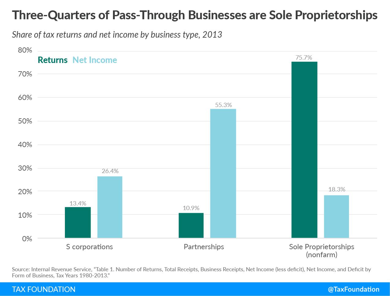 Pass-Through Businesses Discussed