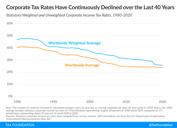 Corporate tax rates have continuously declined over the last 40 years, 2020 corporate tax rates around the world, 2020 corporate tax trends