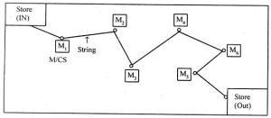 String Diagram Assignment Help  String Diagram Homework