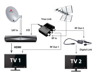 Sky Tv Box Wiring Diagrams | Wiring Library