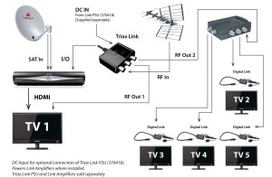 Sky Tv Box Wiring Diagrams | Wiring Library