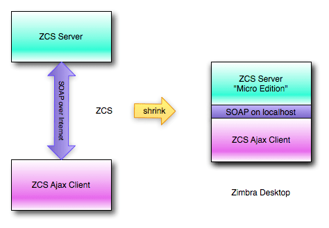 Zimbra Desktop | Zimbrateam's Blog