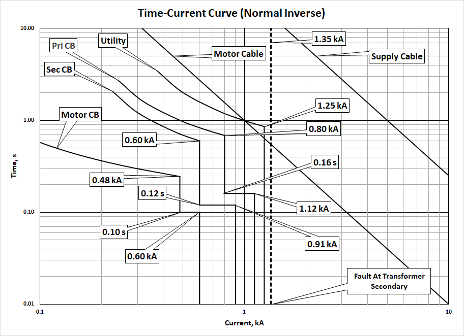 Time-Current Curve