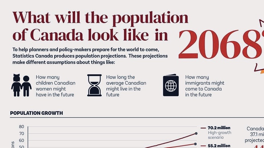 Canada's population
