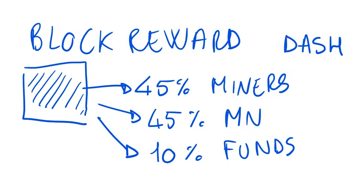 block reward dash