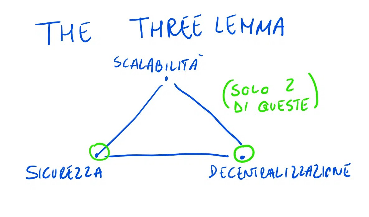 the three lemma blockchain