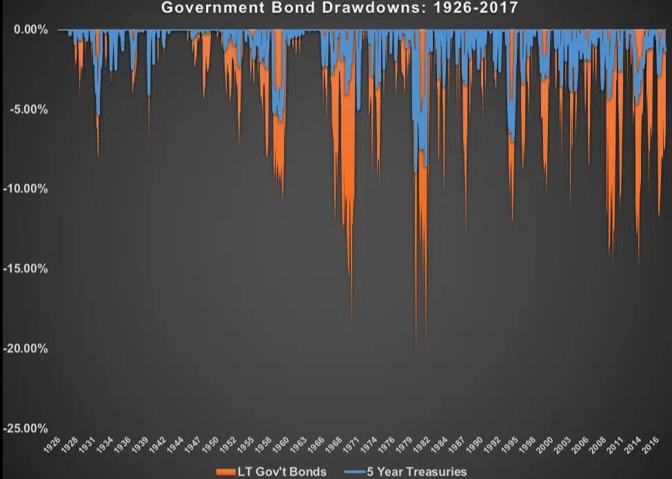 oscillazioni obbligazionario