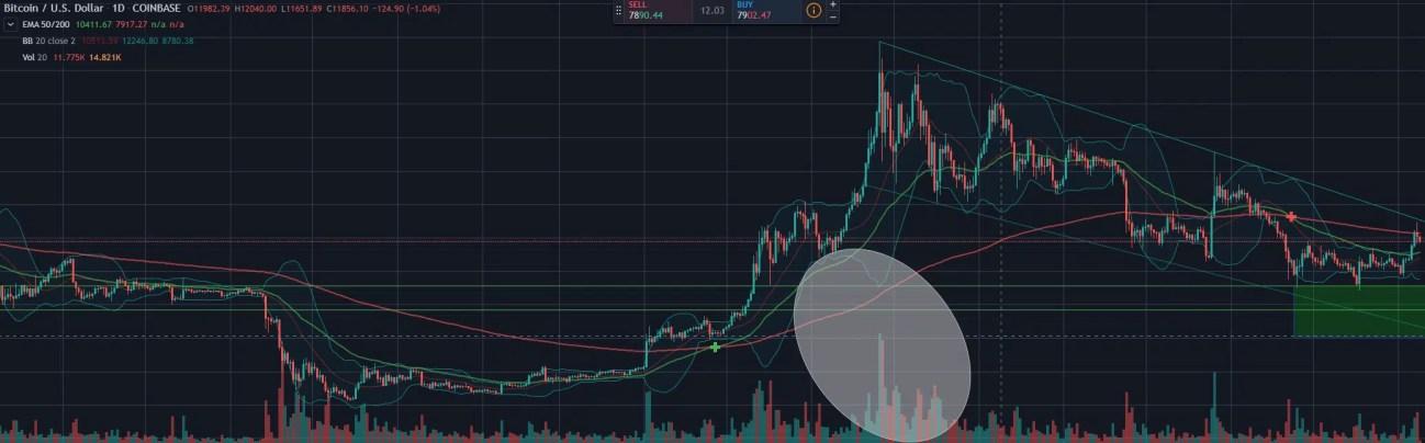 grafico del volume del mercato bitcoin