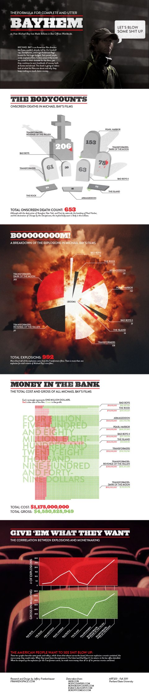 The Formula for Complete and Utter Bayhem or, How Michael Bay has Made Billions in Box Offices Worldwide Infographic