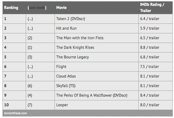 Top Ten Most Pirated Movies 2012 Chart