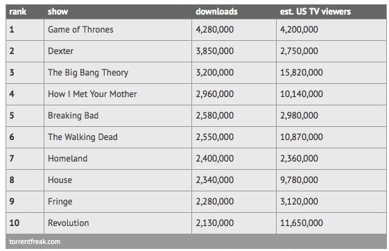 Top Ten Most Pirated TV Shows 2012 Chart