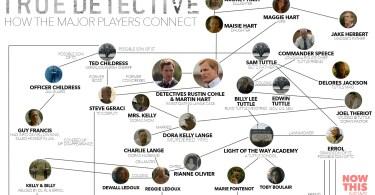 True Detective infographic