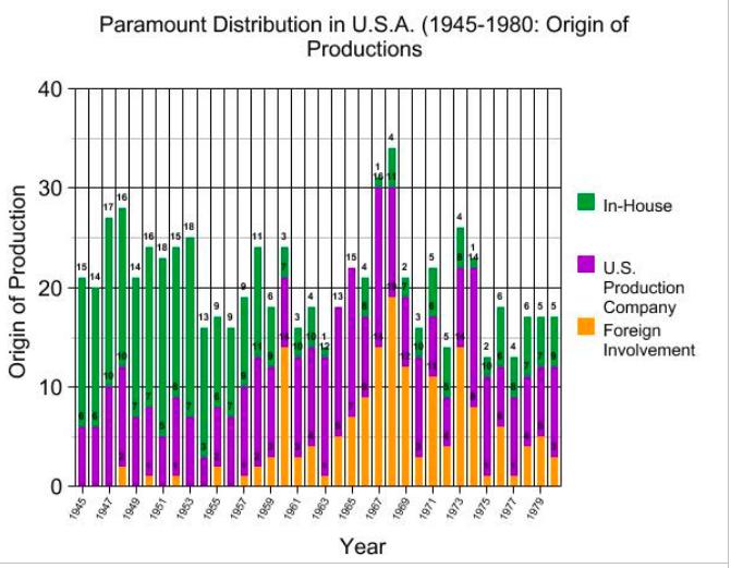 Paramount origin of production
