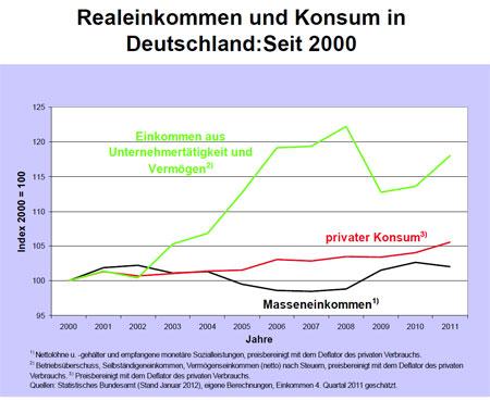 Heiner Flassbeck über Realeinkommen, Privatvermögen und Konsum