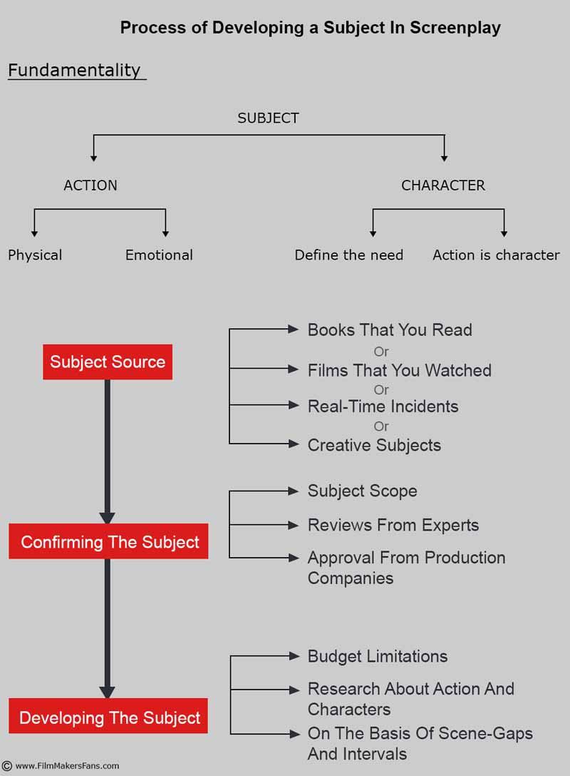 screenplay writing tricks , filmmakers fans