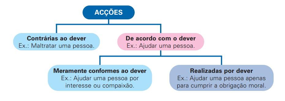 acoes morais