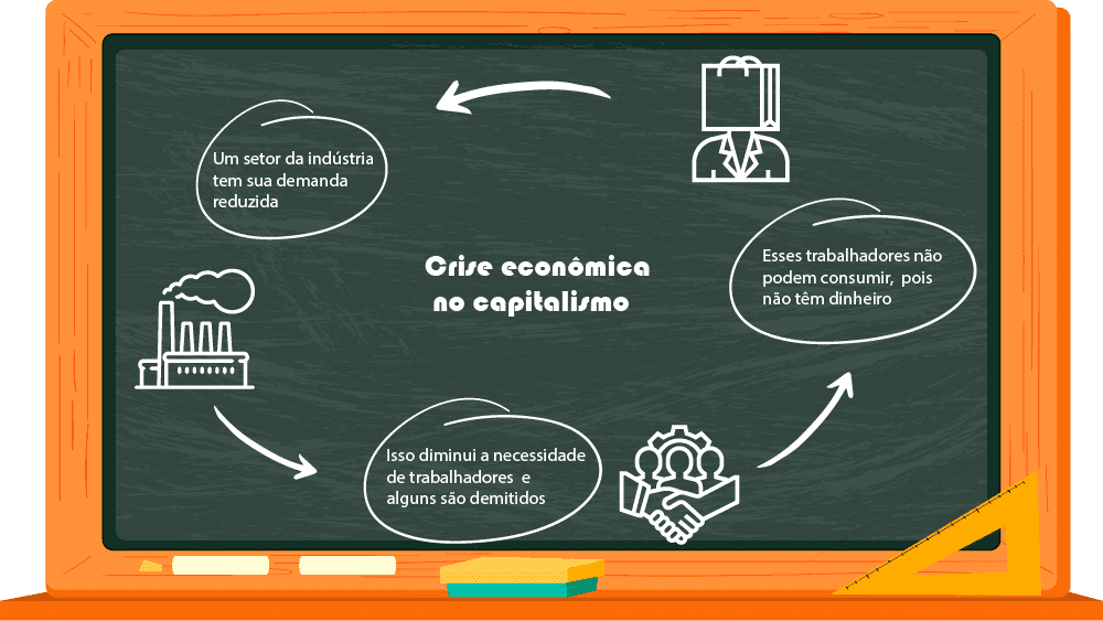 crises econômicas segundo Marx
