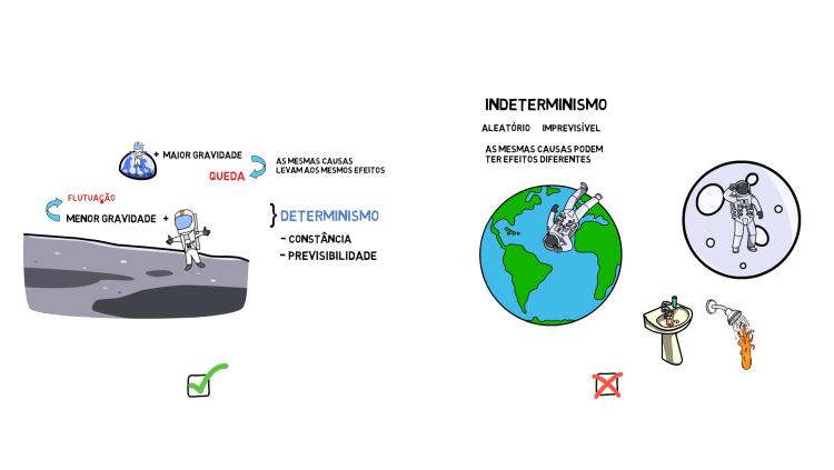 diferença entre determinismo e indeterminismo